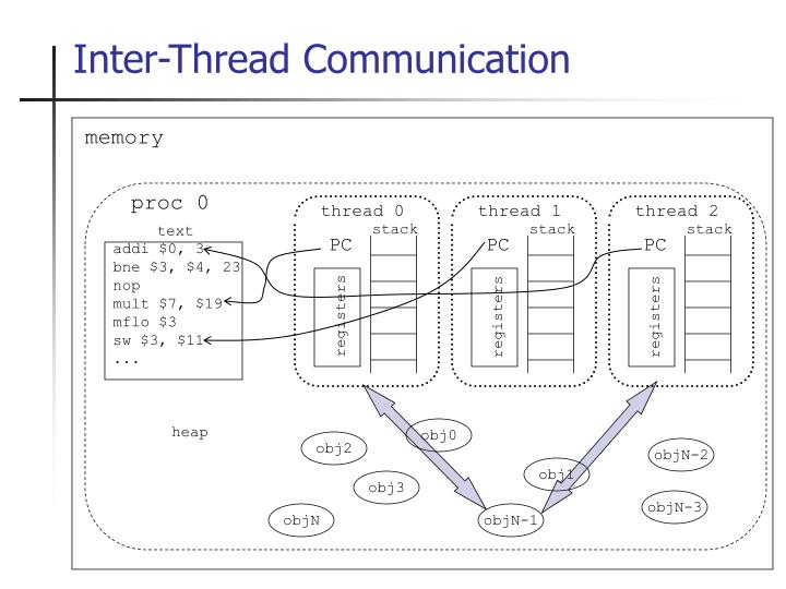 Inter-Thread Communication