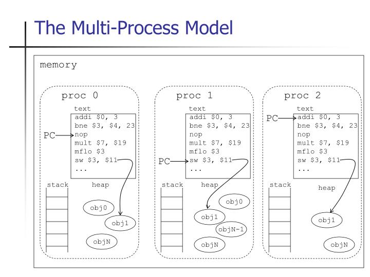 The Multi-Process Model