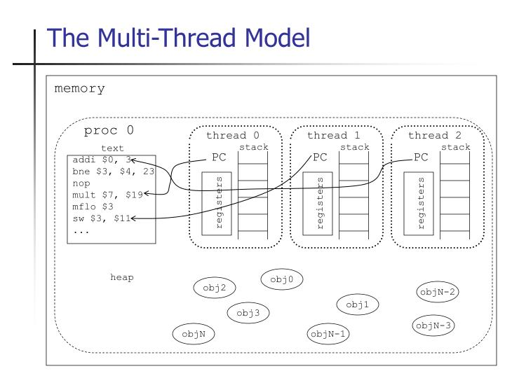 The Multi-Thread Model