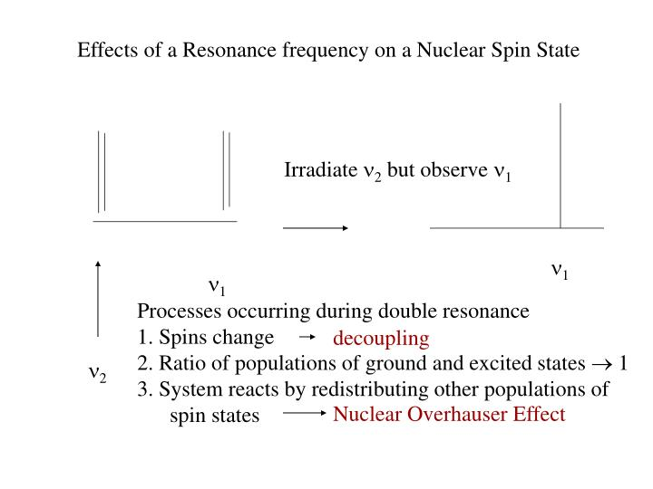 Effects of a Resonance frequency on a Nuclear Spin State