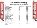 odc district tilburg