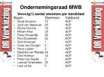 ondernemingsraad mwb1