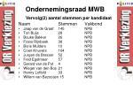 ondernemingsraad mwb2