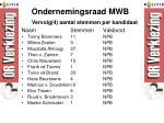 ondernemingsraad mwb4