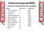 ondernemingsraad mwb5