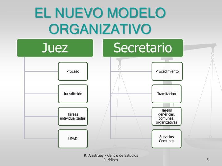 EL NUEVO MODELO ORGANIZATIVO
