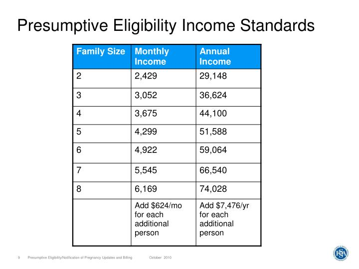 Presumptive Eligibility Income Standards