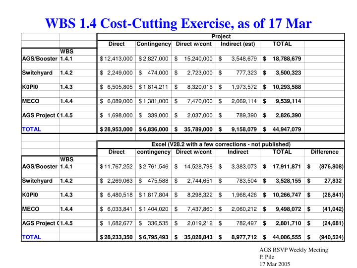 WBS 1.4 Cost-Cutting Exercise, as of 17 Mar
