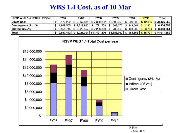 WBS 1.4 Cost, as of 10 Mar