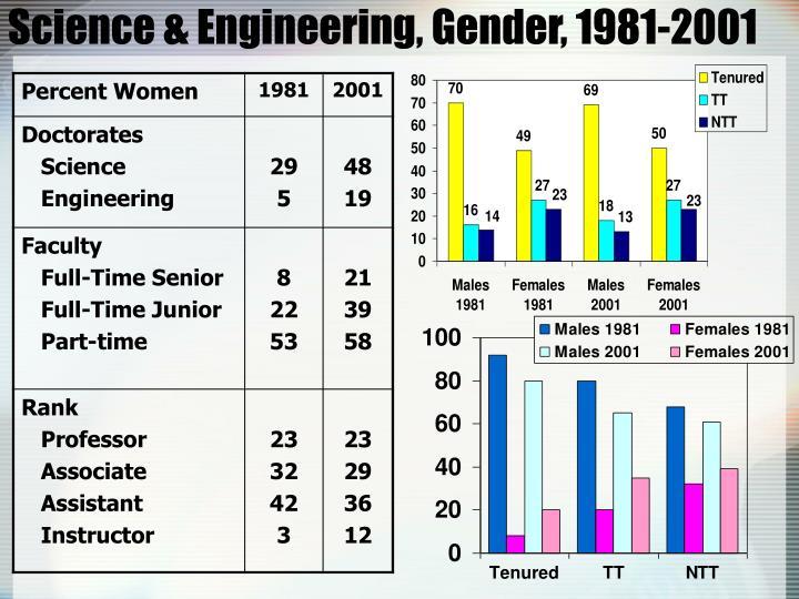 Science & Engineering, Gender, 1981-2001