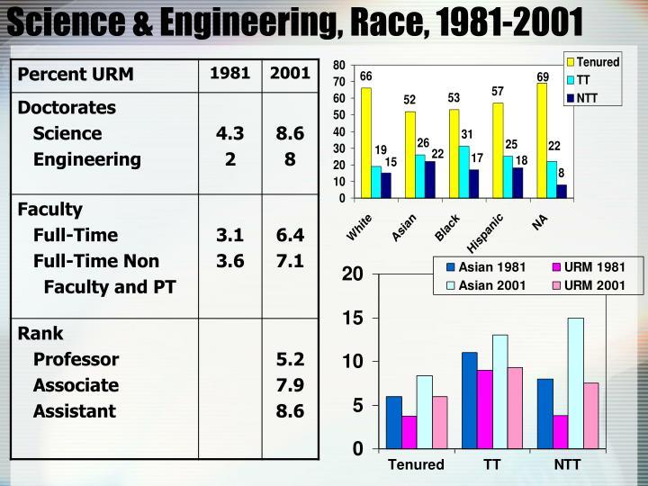 Science & Engineering, Race, 1981-2001