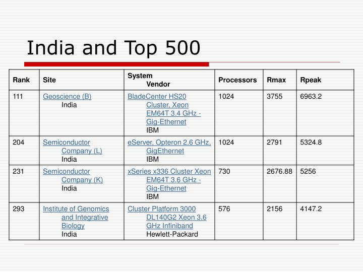India and Top 500