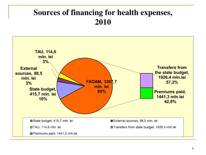 Sources of financing for health expenses,
