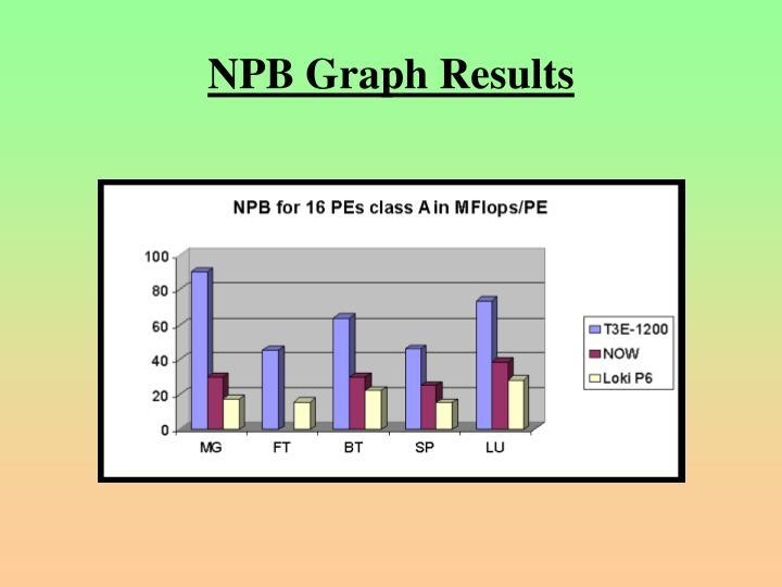 NPB Graph Results