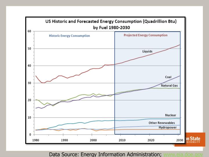 Data Source: Energy Information Administration;