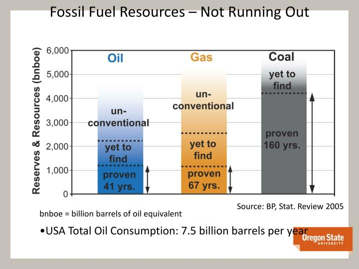 Fossil Fuel Resources – Not Running Out