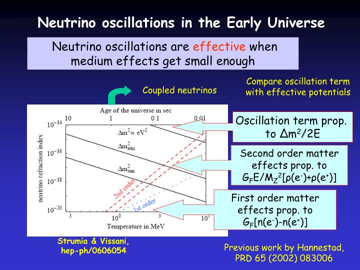 Neutrino oscillations in the Early Universe
