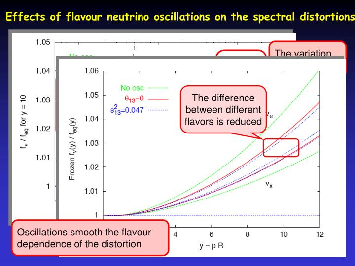 Effects of flavour neutrino oscillations on the spectral distortions