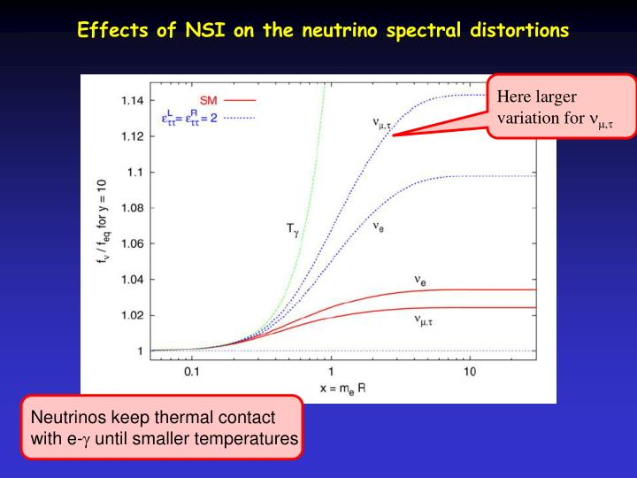 Effects of NSI on the neutrino spectral distortions