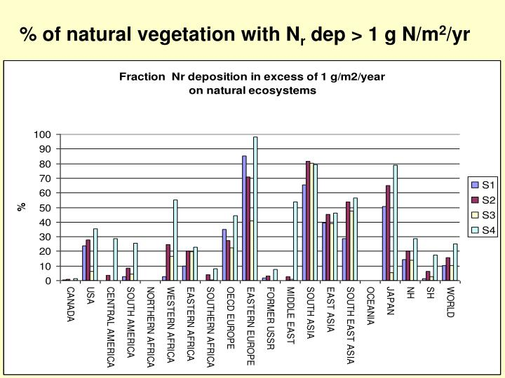 % of natural vegetation with N