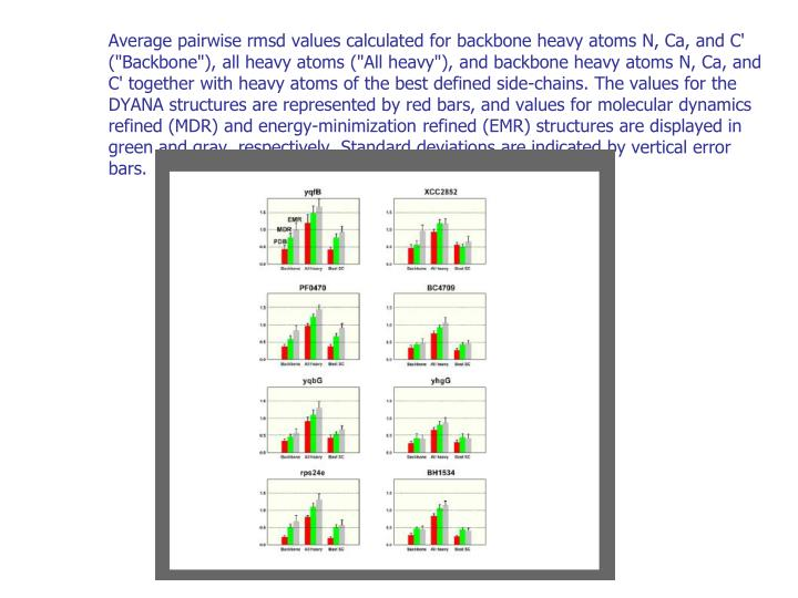 """Average pairwise rmsd values calculated for backbone heavy atoms N, Ca, and C' (""""Backbone""""), all heavy atoms (""""All heavy""""), and backbone heavy atoms N, Ca, and C' together with heavy atoms of the best defined side-chains. The values for the DYANA structures are represented by red bars, and values for molecular dynamics refined (MDR) and energy-minimization refined (EMR) structures are displayed in green and gray, respectively. Standard deviations are indicated by vertical error bars."""