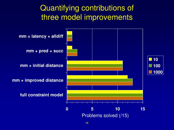 Quantifying contributions of
