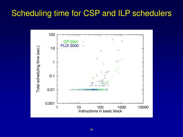 Scheduling time for CSP and ILP schedulers