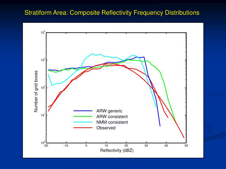 Stratiform Area: Composite Reflectivity Frequency Distributions