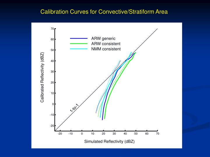 Calibration Curves for Convective/Stratiform Area