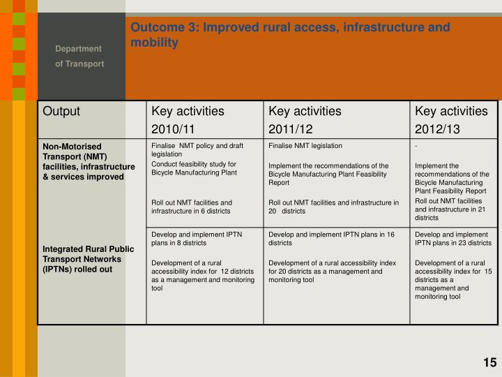 Outcome 3: Improved rural access, infrastructure and mobility