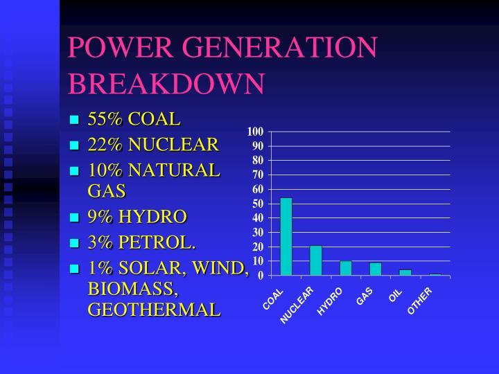 POWER GENERATION BREAKDOWN