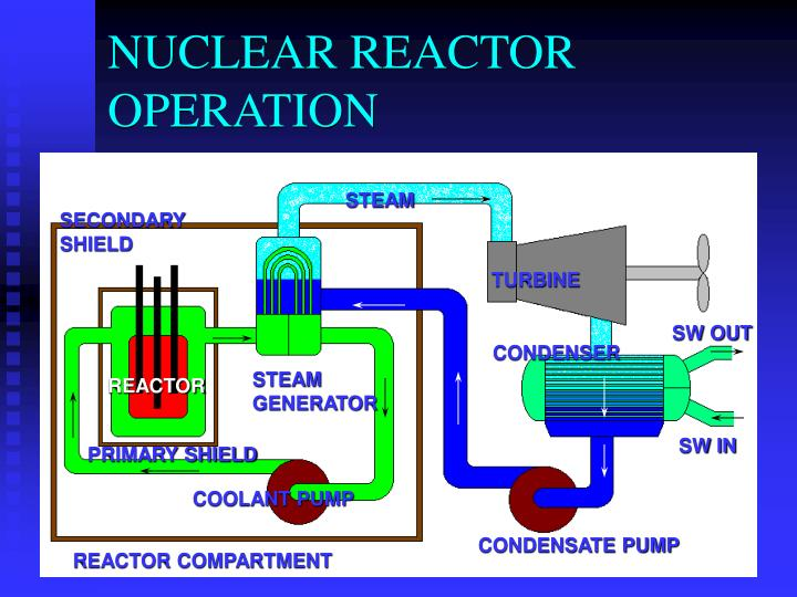 NUCLEAR REACTOR OPERATION