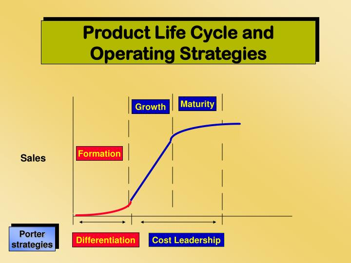 Product Life Cycle and