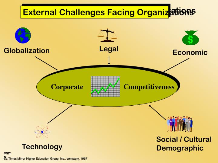 External Challenges Facing Organizations