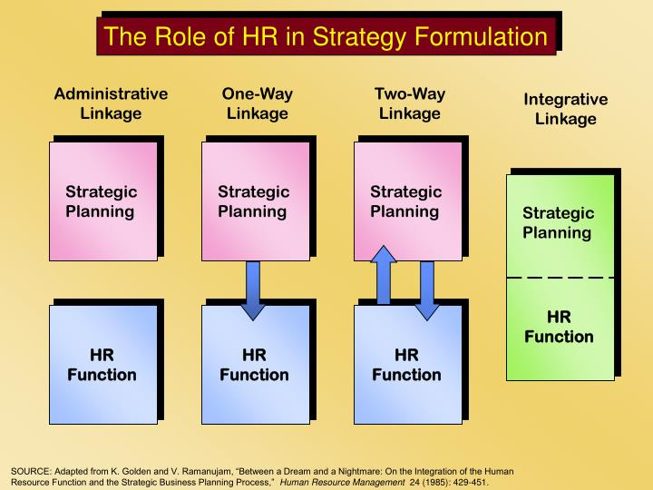 The Role of HR in Strategy Formulation