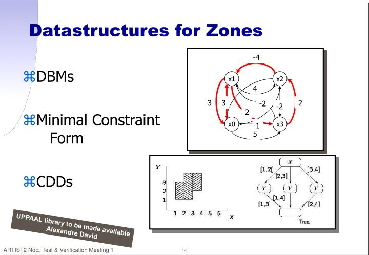 Datastructures for Zones