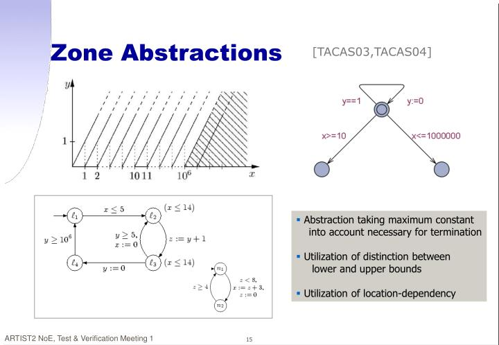 Zone Abstractions