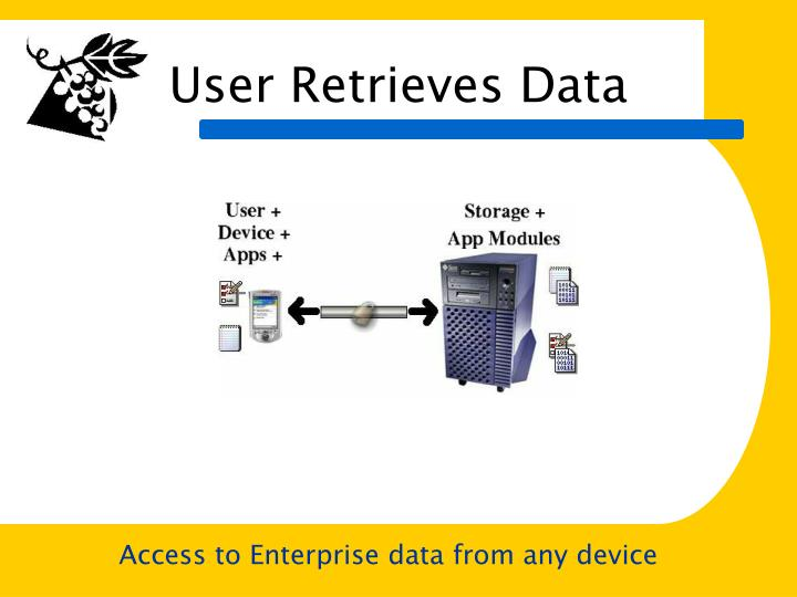 User Retrieves Data