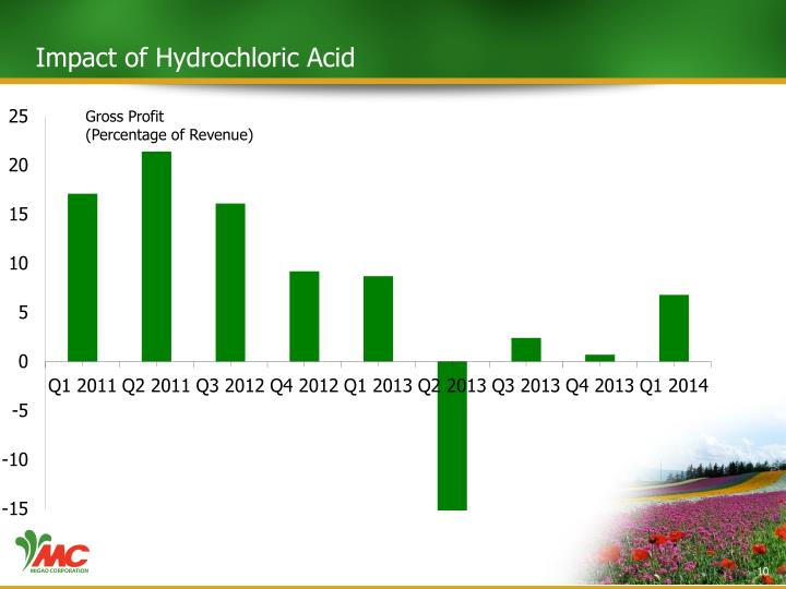 Impact of Hydrochloric Acid