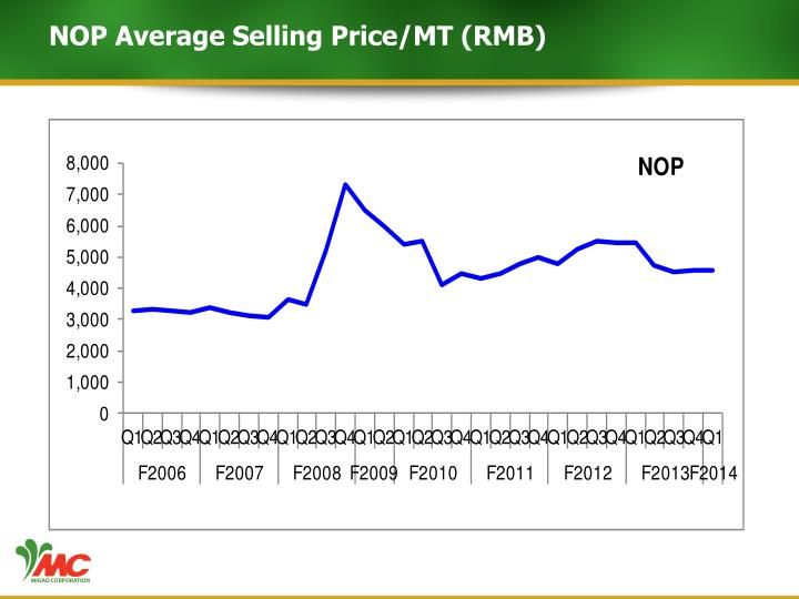 NOP Average Selling Price/MT (RMB)