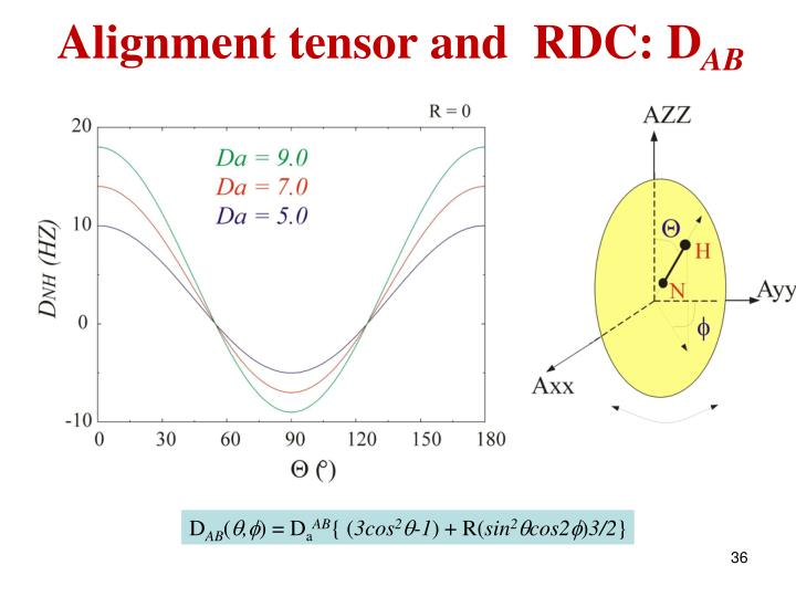 Alignment tensor and  RDC: D