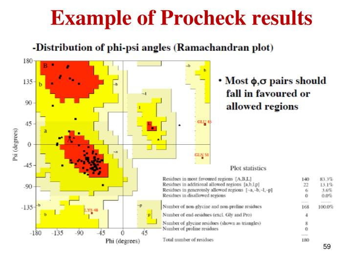Example of Procheck results