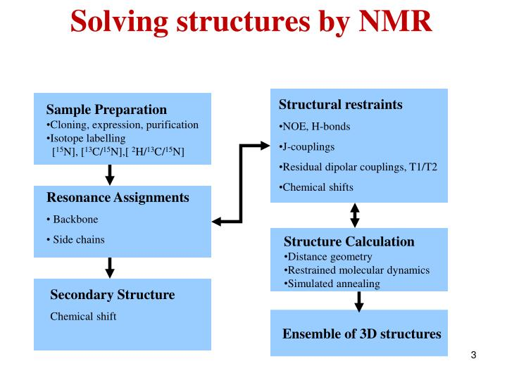Solving structures by nmr