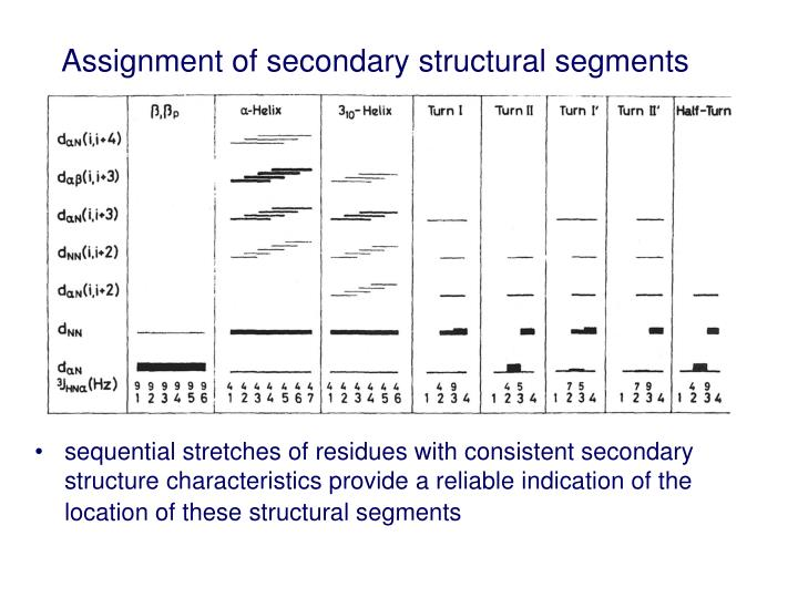 Assignment of secondary structural segments