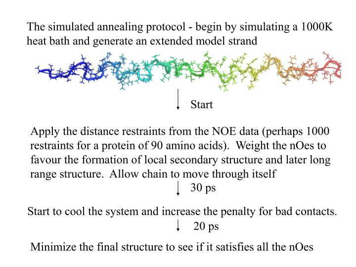 The simulated annealing protocol - begin by simulating a 1000K