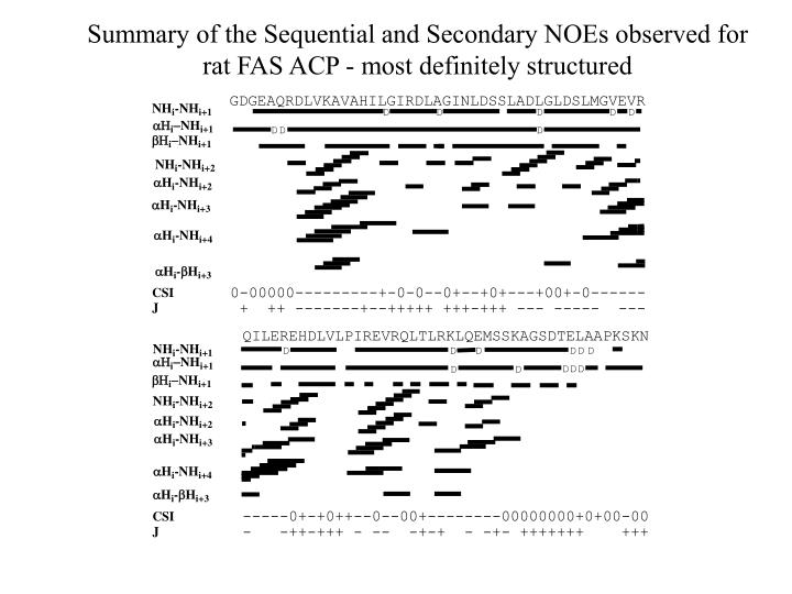 Summary of the Sequential and Secondary NOEs observed for
