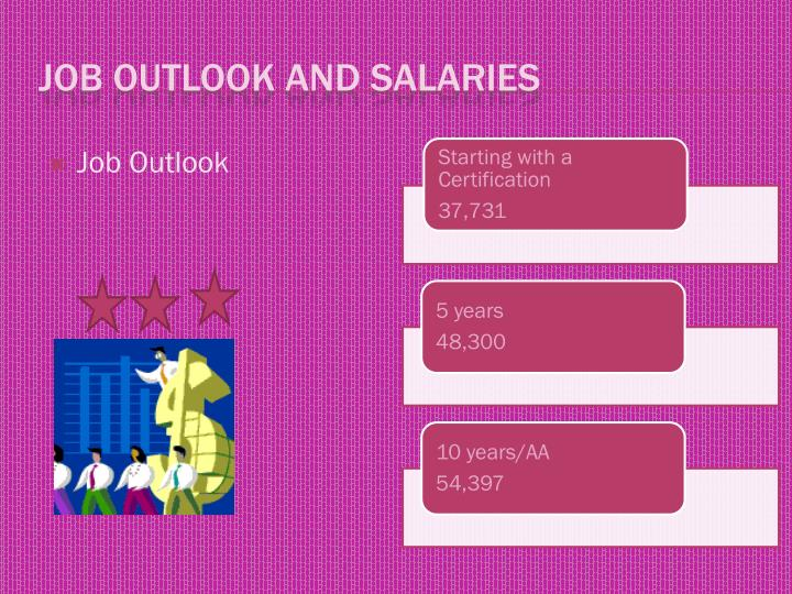 Job Outlook and Salaries