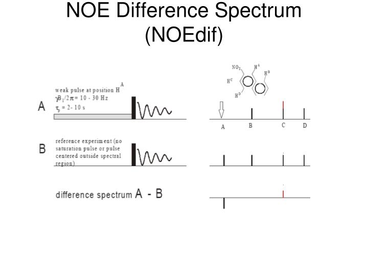 NOE Difference Spectrum