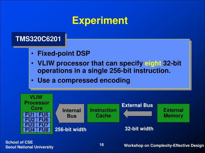 Fixed-point DSP