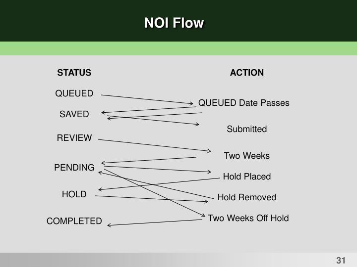 NOI Flow